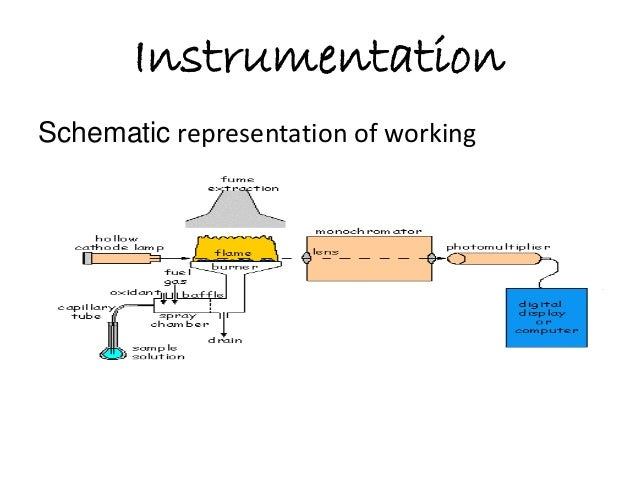 Graphite furnace atomic absorption spectroscopy instrumentation schematic representation of working simple schematic working graphite furnace aas sciox Choice Image
