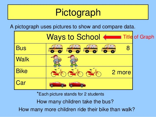 Math Skills Bar Graphs and Pictographs - YouTube