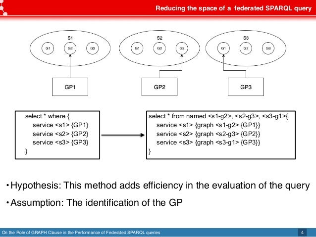 On the Role of GRAPH Clause in the Performance of Federated SPARQL queries Reducing the space of a federated SPARQL query ...