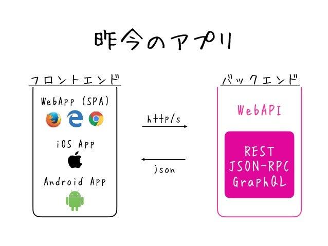 ・WebAPIで流行っているアーキテクチャ ・分かりやすい統一されたインターフェース    GET /Users - ユーザ一覧を取得   GET /Users/999 - ID:999ユーザを取得   POST /Users - ユー...