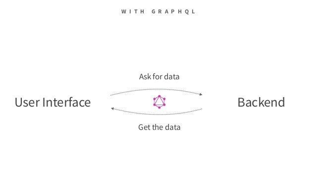 Graphql Enabling A New Generation Of Api Developer Tools