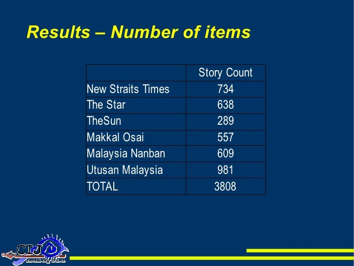 Results – Number of items