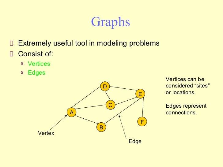 Graphs <ul><li>Extremely useful tool in modeling problems </li></ul><ul><li>Consist of: </li></ul><ul><ul><li>Vertices </l...