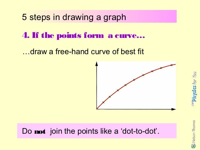 Drawing Line Graphs By Hand : Graphs