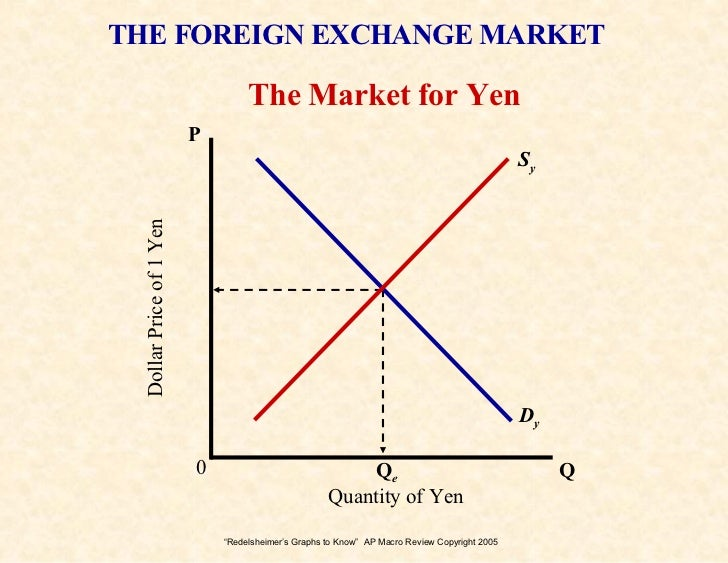 London foreign exchange market