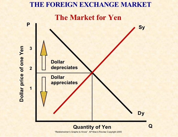 What are foreign markets