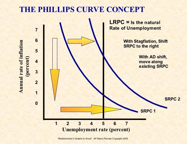 graphs 2 know for the ap econ exam rh slideshare net College Board AP Macro Exam Chemistry Exam