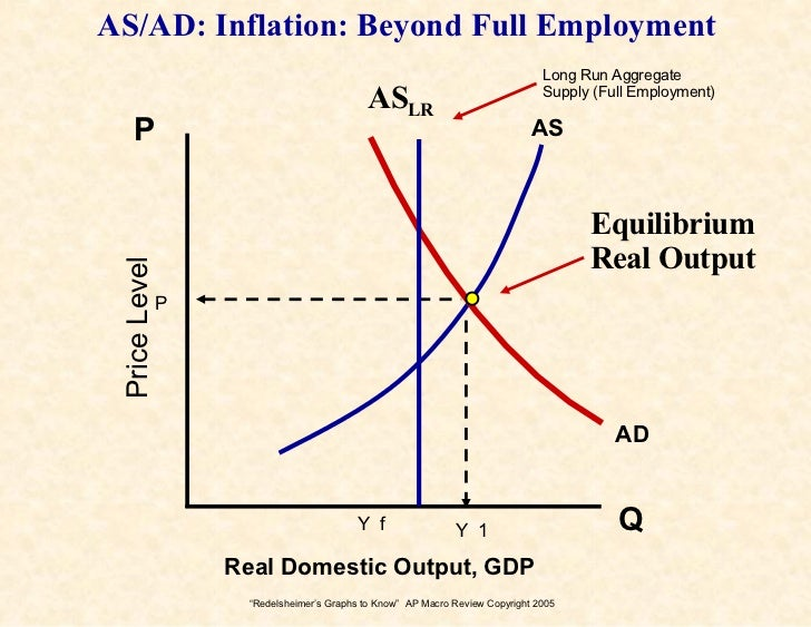 Graphs 2 Know For The AP Econ Exam Loanable Funds Graph