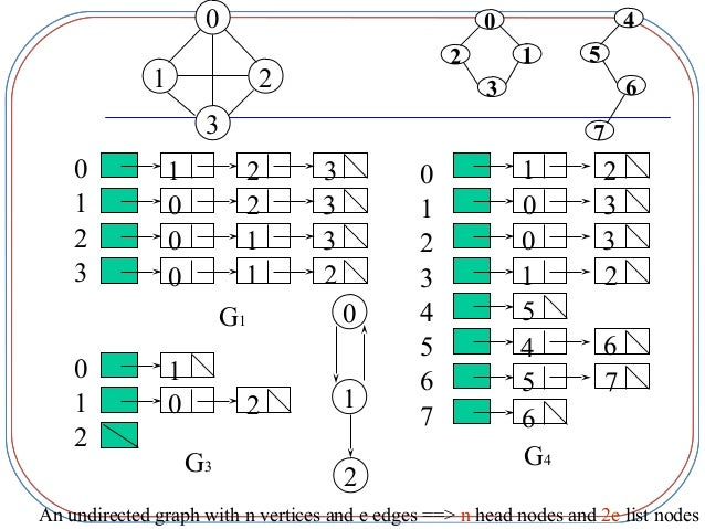 graphs in data structure • linked adjacency lists: each adjacency list is a chain, there are 2e node in an undirected graph and e node in a directed graph (please see page 10 for an example) • array adjacency lists: each adjacency list is an array, the number of elements is 2e in an undirected graph and e in a directed graph.