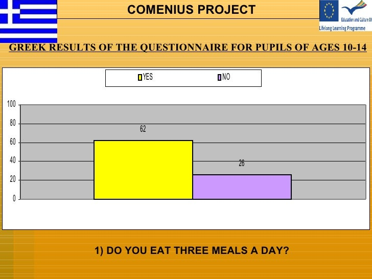 1) DO YOU EAT THREE MEALS A DAY? GREEK  RESULTS OF THE QUESTIONNAIRE FOR PUPILS OF AGES 10-14 COMENIUS PROJECT