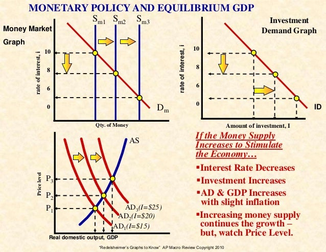 ap macroeconomics Known as ap macroeconomics, ap macro, expect to find between 3 and 6 questions of the 60 total questions on the multiple choice section pertaining to.