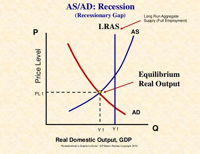 graphs 2 know for the ap macroeconomics exam