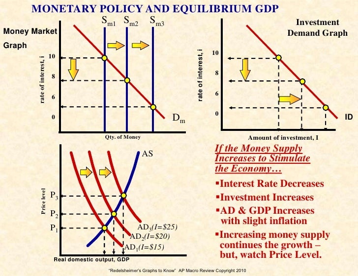graphs 2 know for the ap macro economics exam