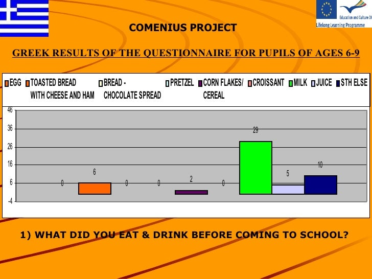 COMENIUS PROJECT 1) WHAT DID YOU EAT & DRINK BEFORE COMING TO SCHOOL? GREEK  RESULTS OF THE QUESTIONNAIRE FOR PUPILS OF AG...