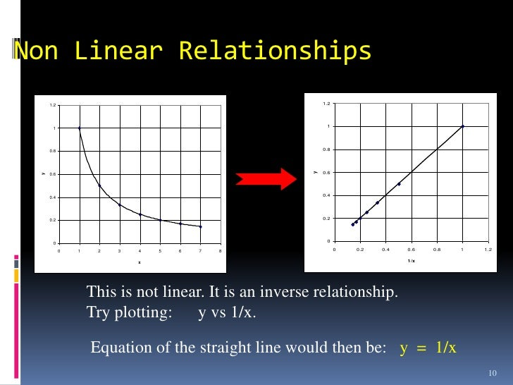 inverse square relationship definition physics and technology