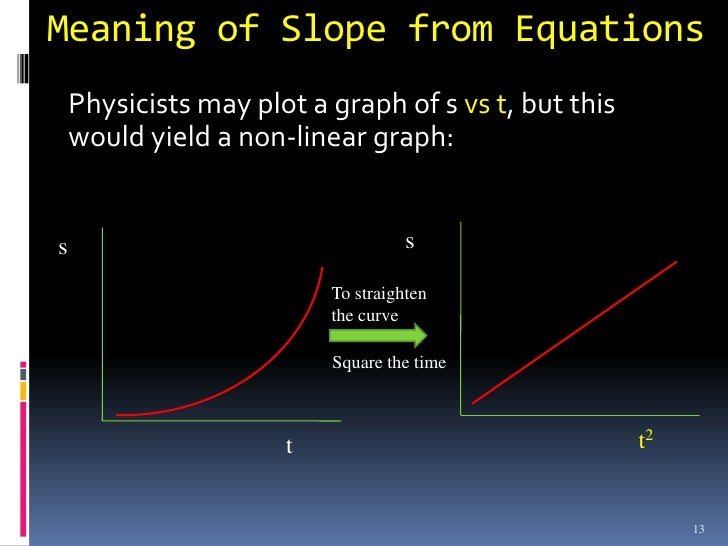 Graphs in physics 13 meaning of slope ccuart Images