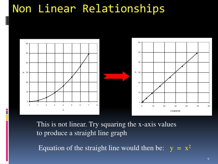 linear relationship simple definition of mass