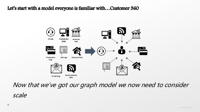 9 Let's start with a model everyone is familiar with…Customer 360 FA Hub Corporate Wiki Call Logs E-mail Logs Social netwo...