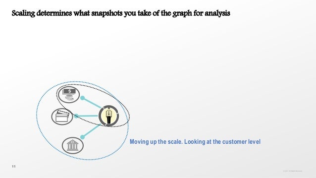 11 Scaling determines what snapshots you take of the graph for analysis Moving up the scale. Looking at the customer level