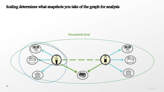 12 Scaling determines what snapshots you take of the graph for analysis Household level