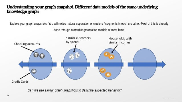 14 Understanding your graph snapshot. Different data models of the same underlying knowledge graph Explore your graph snap...