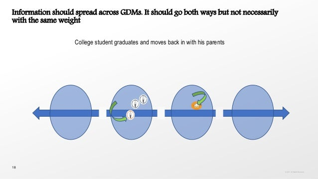 18 Information should spread across GDMs. It should go both ways but not necessarily with the same weight College student ...