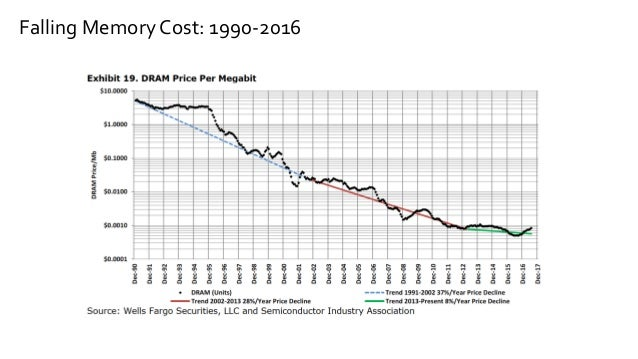 Falling Memory Cost: 1990-2016
