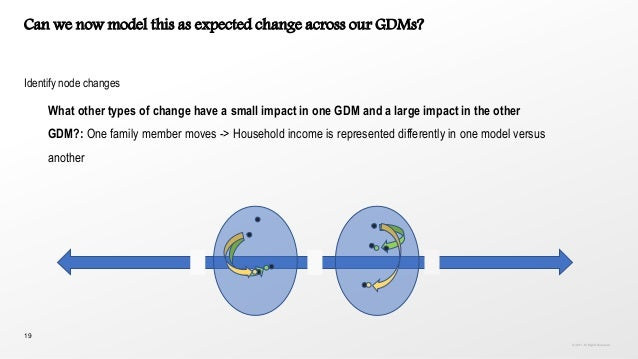 19 Can we now model this as expected change across our GDMs? Identify node changes What other types of change have a small...