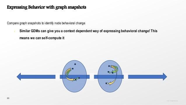 20 Expressing Behavior with graph snapshots Compare graph snapshots to identify node behavioral change • Similar GDMs can ...