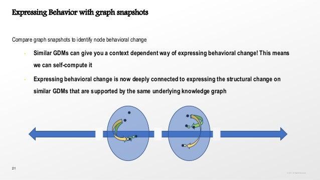 21 Expressing Behavior with graph snapshots Compare graph snapshots to identify node behavioral change • Similar GDMs can ...