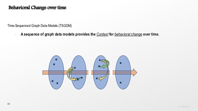 22 Behavioral Change over time Time-Sequenced Graph Data Models (TSGDM) • A sequence of graph data models provides the Con...