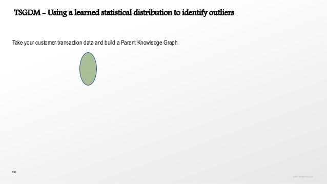28 TSGDM - Using a learned statistical distribution to identify outliers Take your customer transaction data and build a P...