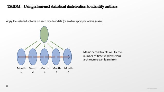 30 Apply the selected schema on each month of data (or another appropriate time scale) Memory constraints will fix the num...