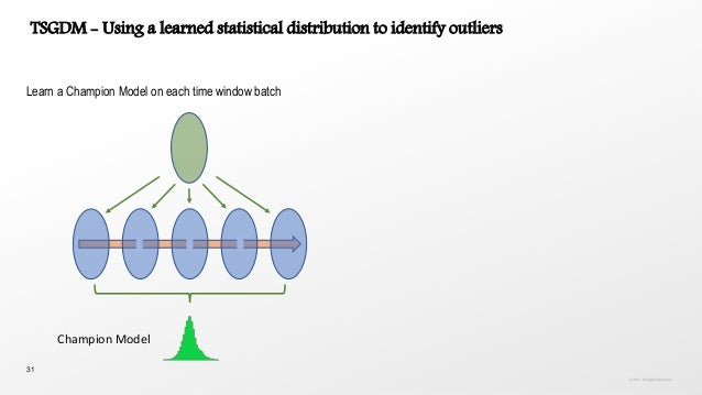 31 Learn a Champion Model on each time window batch TSGDM - Using a learned statistical distribution to identify outliers ...