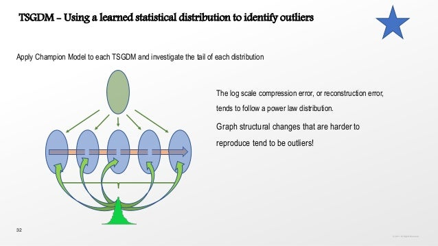 32 Apply Champion Model to each TSGDM and investigate the tail of each distribution TSGDM - Using a learned statistical di...