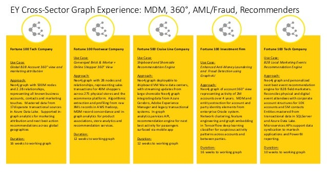 EY Cross-Sector Graph Experience: MDM, 360°, AML/Fraud, Recommenders Fortune 100 Tech Company Use Case: Global B2B Account...