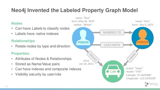Neo4j Bloom 31 • High fidelity • Scene navigation • Property views • Search suggestions • Saved phrase history • Property ...