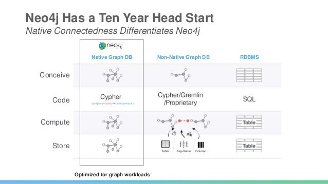 7 of the Top 10 Software Companies Use Neo4j