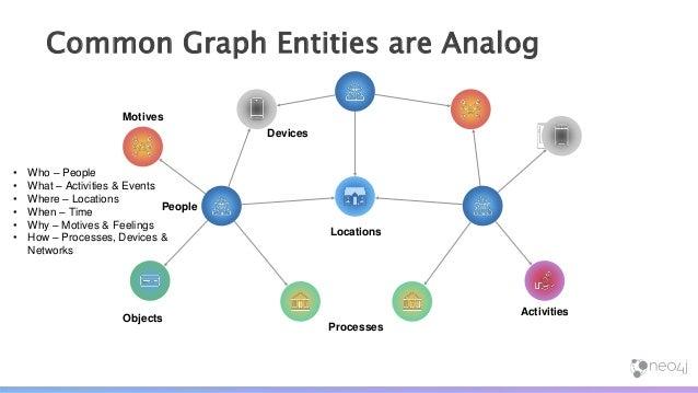 Graph Analytics Graph Algorithms Cypher for Apache Spark™ Graph-Enhanced AI & ML Similarity ML