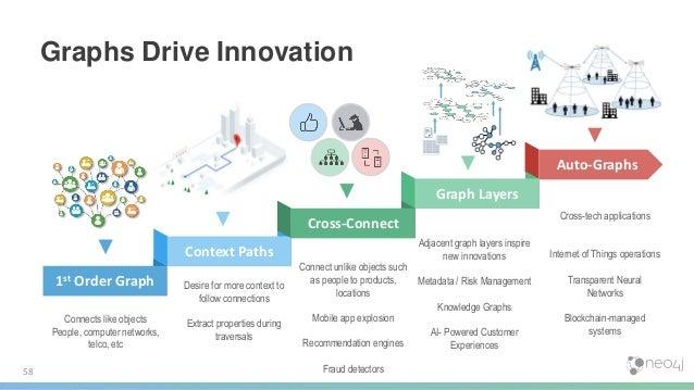 AI & Graphs