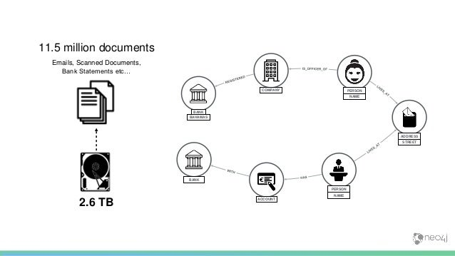 2.6 TB 11.5 million documents Emails, Scanned Documents, Bank Statements etc… Person B Bank US Account 123 Person A Acme I...