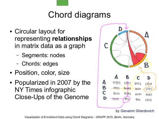 Visualization Of Enrollment Data Using Chord Diagrams Grapp 2015