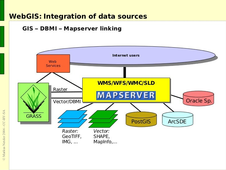 The grass gis software with qgis gis seminar grass gis interoperability data models and formats 19 ccuart Images