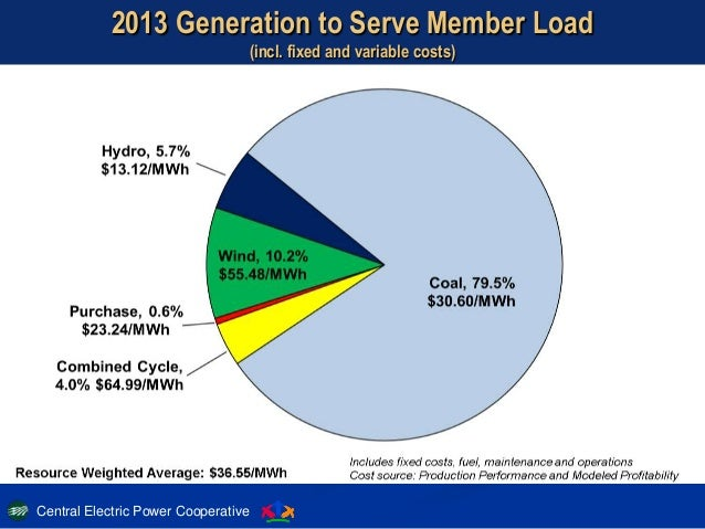 Central Electric Power Cooperative 11 2013 Generation to Serve Member Load (incl. fixed and variable costs)