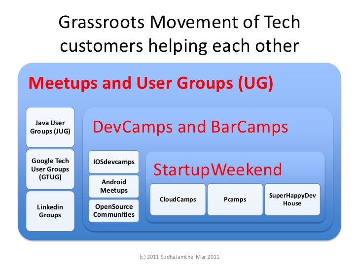 Grassroots Movement of Tech customers helping each other<br />(c) 2011 SudhaJamthe  Mar 2011<br />