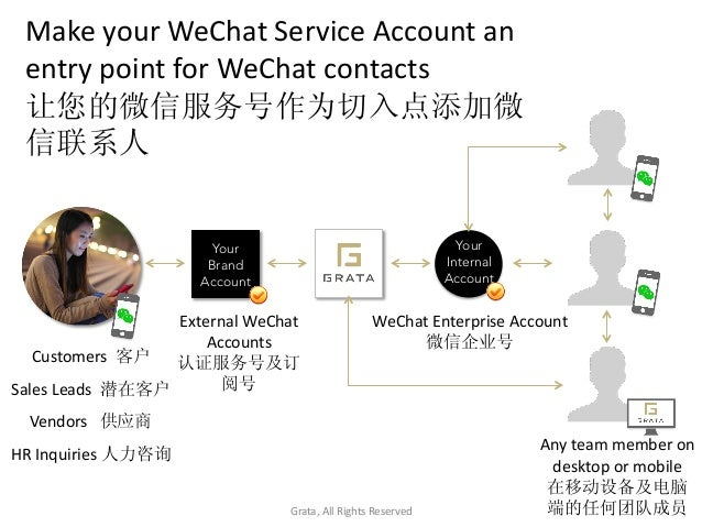 Your Brand Account Make  your  WeChat  Service  Account  an   entry  point  for  WeChat  contacts  ...