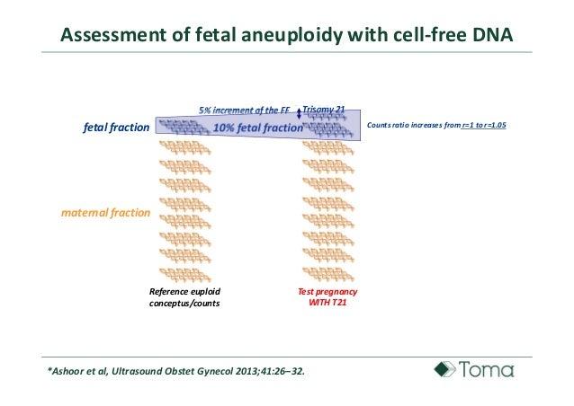 CELL - FREE DNA TEST: ASPETTI EMERGENTI NELLA PRATICA QUOTIDIANA