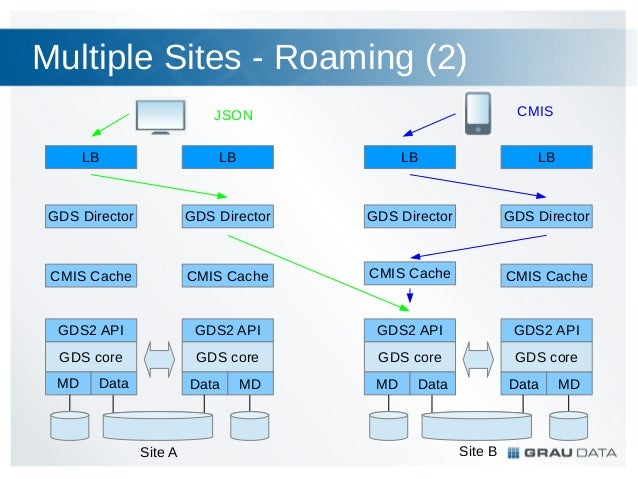 GRAU DataSpace Architecture