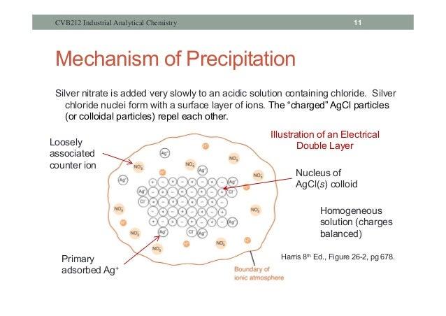 determination of chloride by gravimetric analysis