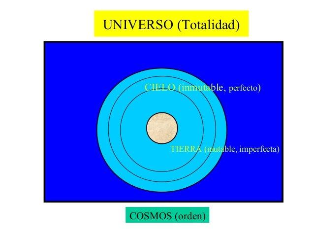 UNIVERSO (Totalidad)      CIELO (inmutable, perfecto)           TIERRA (mutable, imperfecta)   COSMOS (orden)